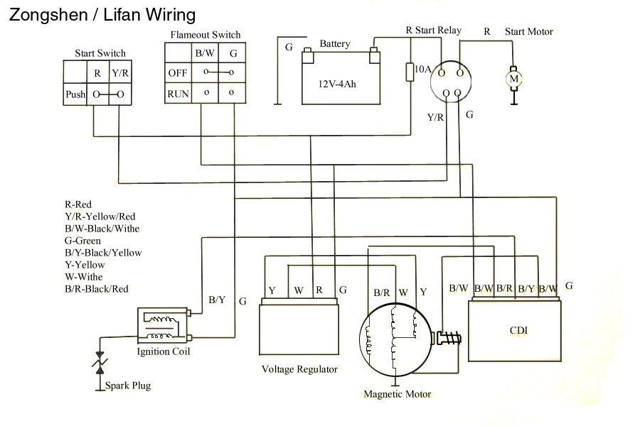 lifan 49cc wiring diagram lifan 420cc electric start with 18amp charging system engine lifan 125 wiring diagram